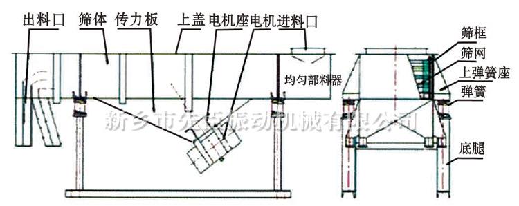 直线振动筛采用双振动电机驱动,当两台振动电机做同步、反向旋转时,其偏心块所产生的激振力在平行于电机轴线的方向相互抵消,在垂直于电机轴的方向叠为一合力,因此筛机的运动轨迹为一直线。其两电机轴相对筛面有一倾角,在激振力和物料自重力的合力作用下,物料在筛面上被抛起跳跃式向前作直线运动,从而达到对物料进行筛选和分级的目的。可用于流水线中实现自动化作业。具有能耗低、效率高、结构简单、易维修、全封闭结构无粉尘溢散的特点。最高筛分目数400目,可筛分出7种不同粒度的物料。